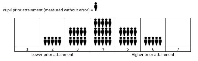 Attenuation bias fig 1