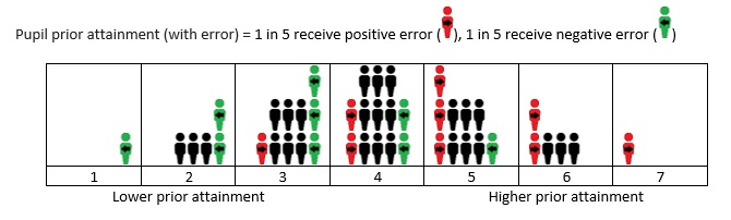 Attenuation bias fig 2