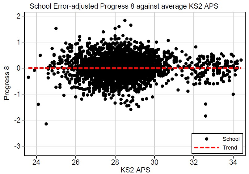 adjusted by prior attainment 2017